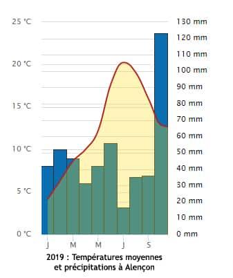 Le mois d'octobre a été particulièrement pluvieux à Alençon avec 143 mm mesuré